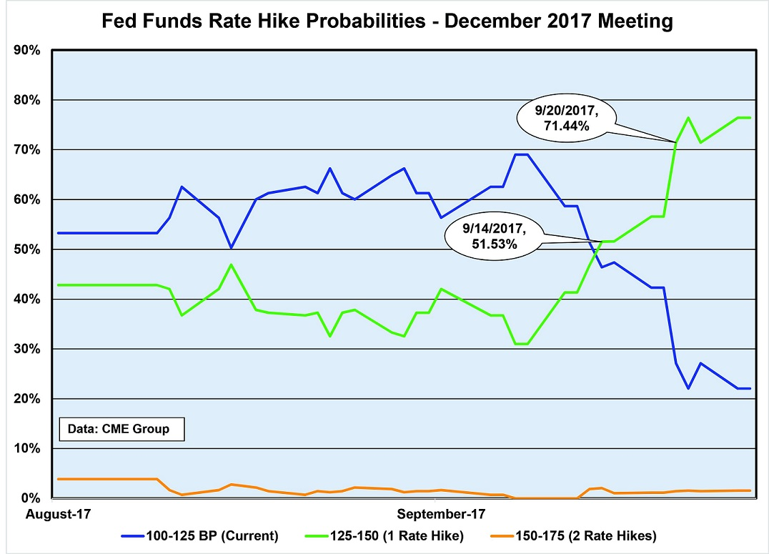 Fed Rate Hike Probabilities (CME Data)