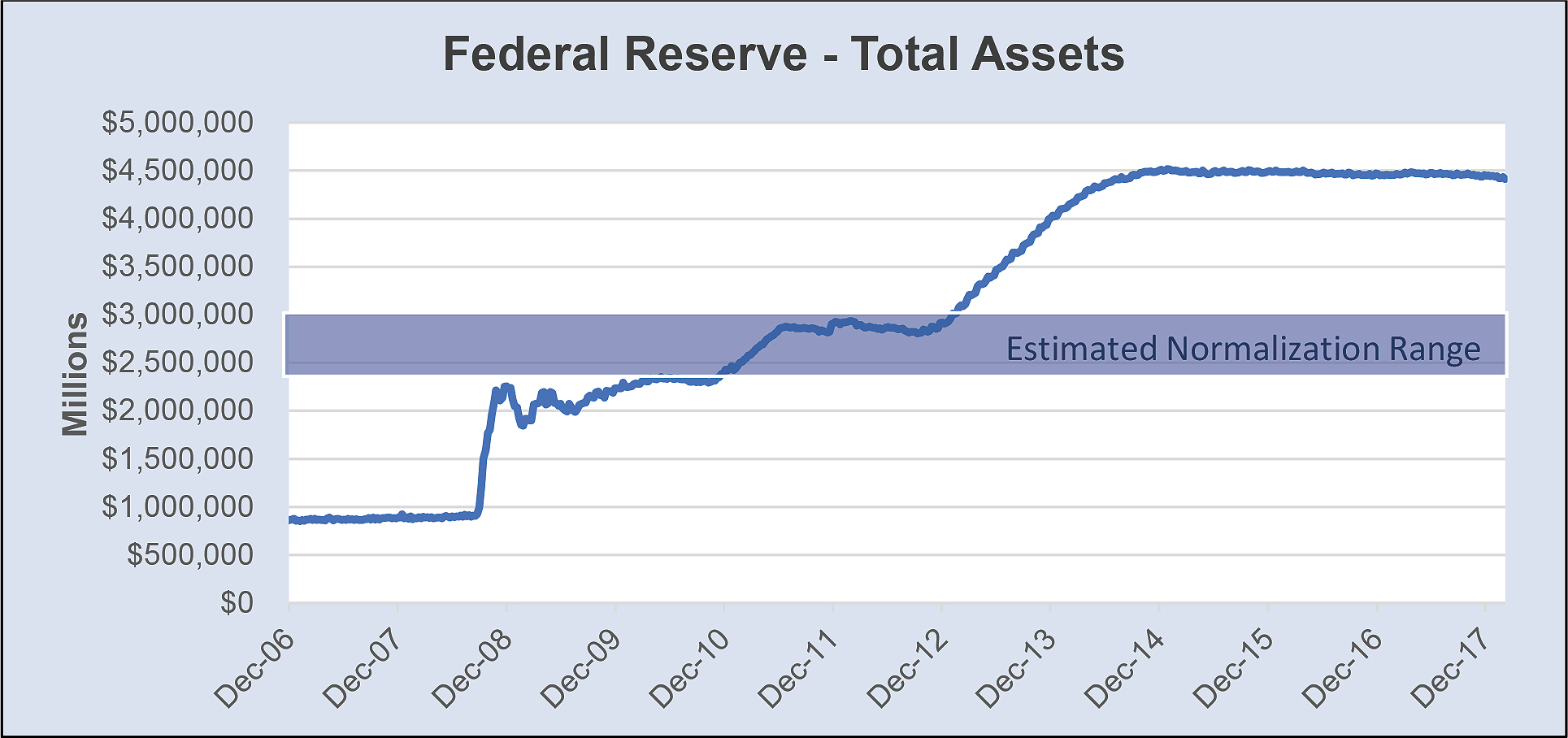 Federal Reserve - Total Assets