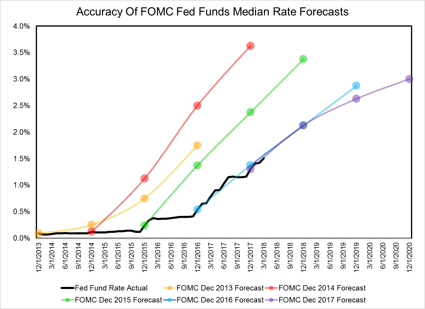 The historical Federal Reserve Open Market Committee (FOMC)Chart by Hanlon Research, Data from Federal Reserve Economic Database (FRED)