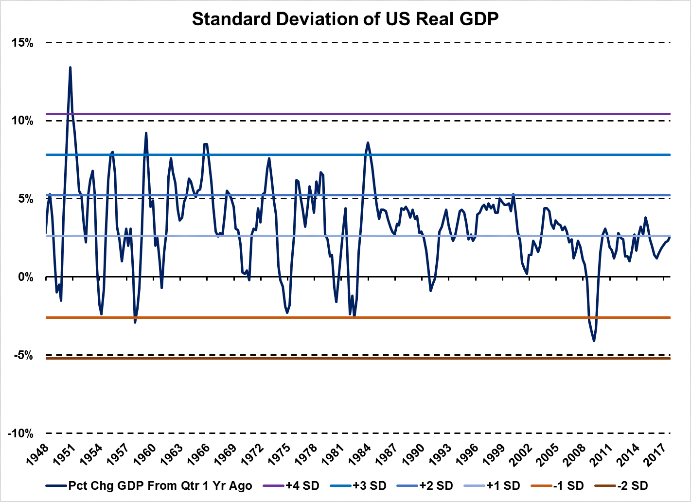 The annual percentage change of Quarterly US Real GDP data. Chart by Hanlon Research, Data from Federal Reserve Economic Database (FRED)