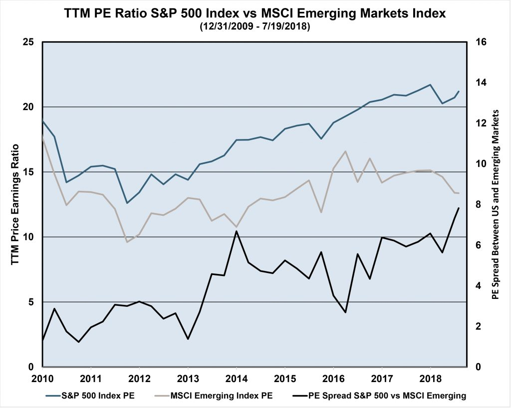 S&P 500 Index vs MSCI Emerging Markets