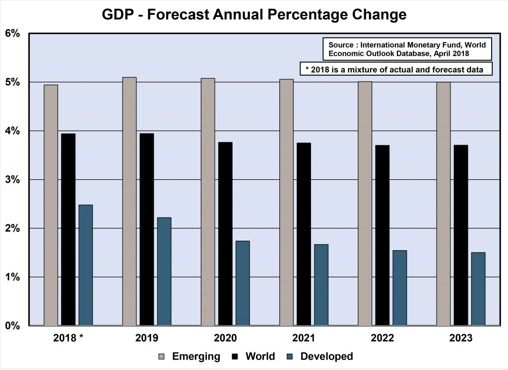 GDP - Forecast Annual Percentage Change