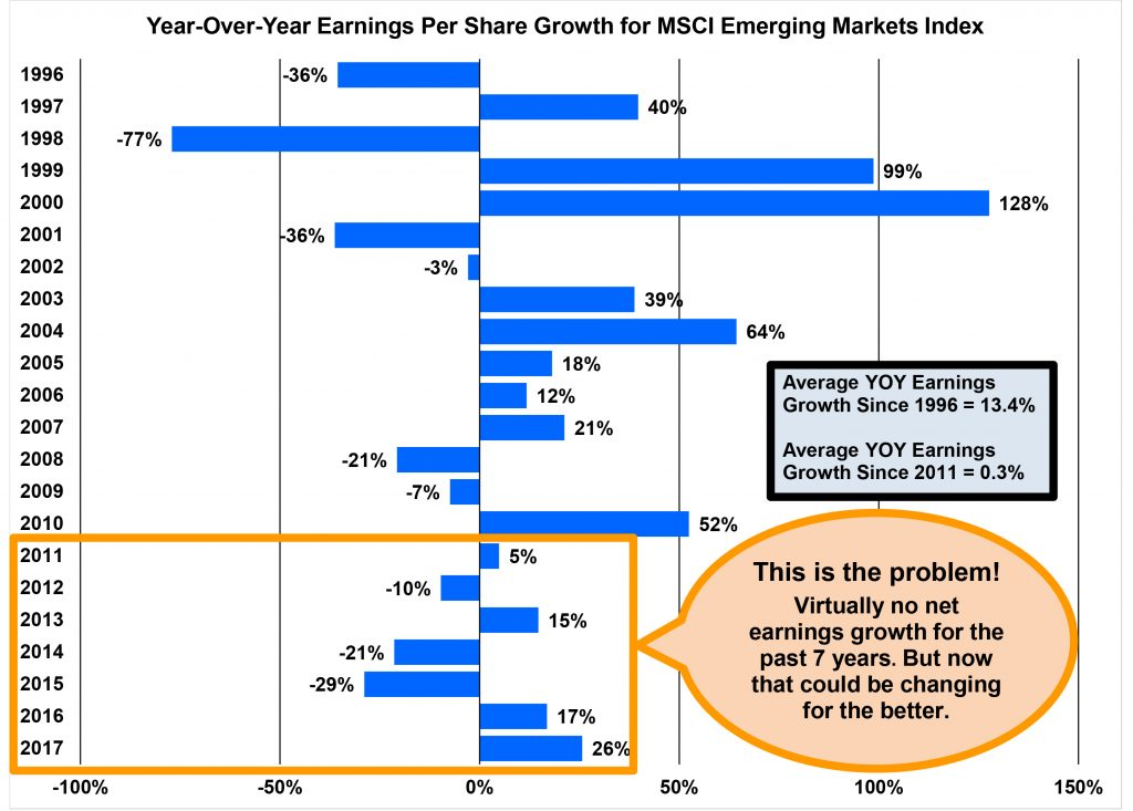 YOY Earnings Per Share Growth