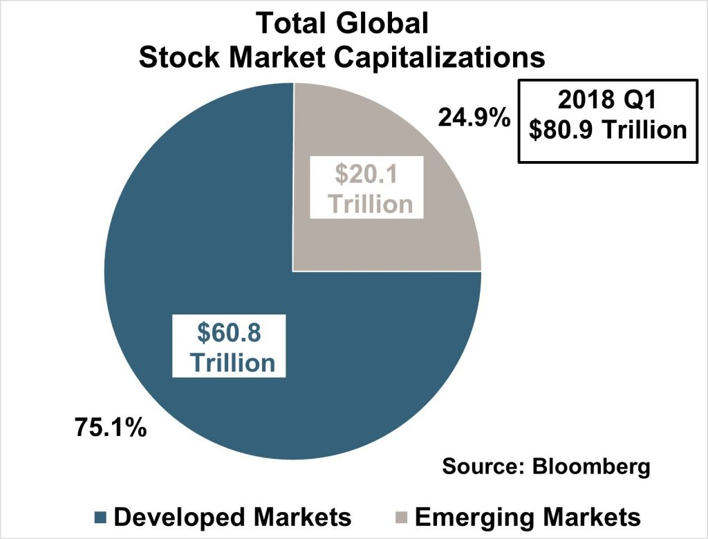 Total Global Stock Market Capitalizations