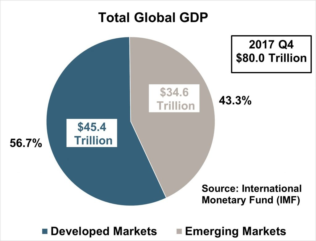 Total Global GDP