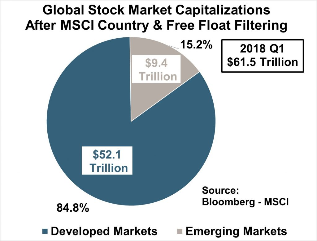 Global Stock Market Capitalizations