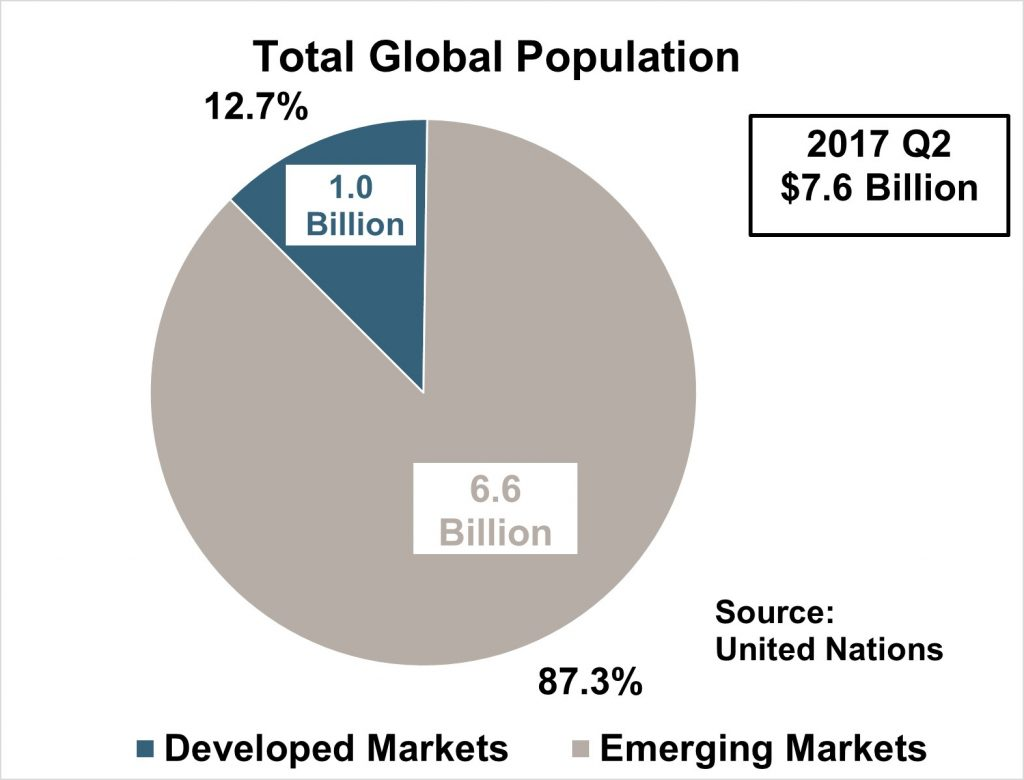 Total Global Population