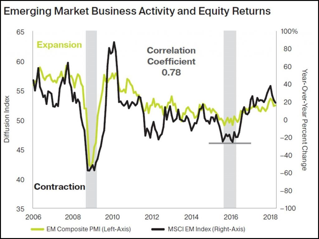 Emerging Market Business Activity