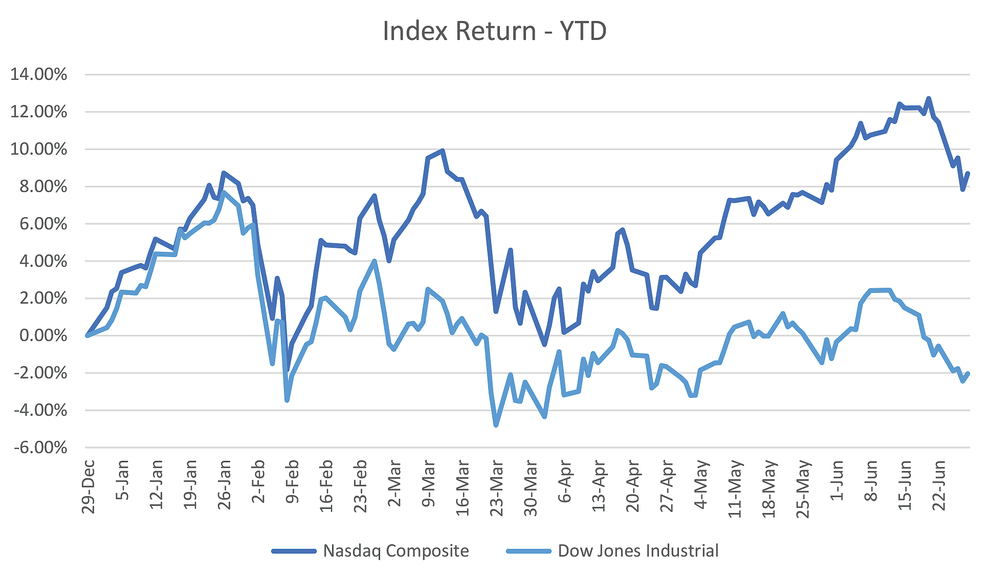 Index Return - Year to Date