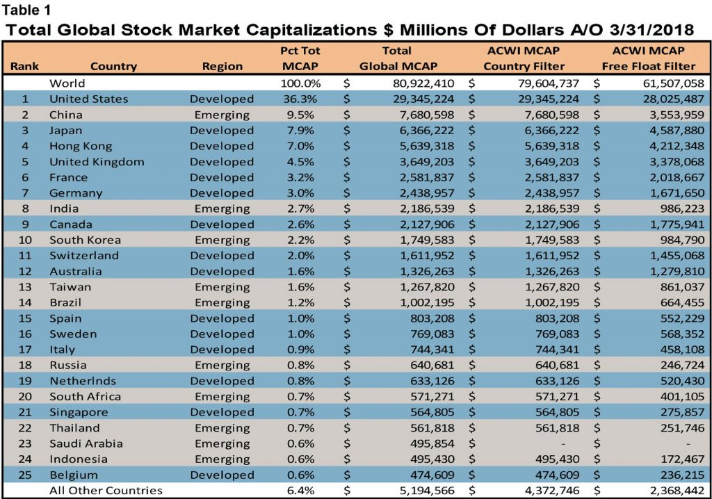 Total Global Stock Market Capitalizations in Millions of Dollars