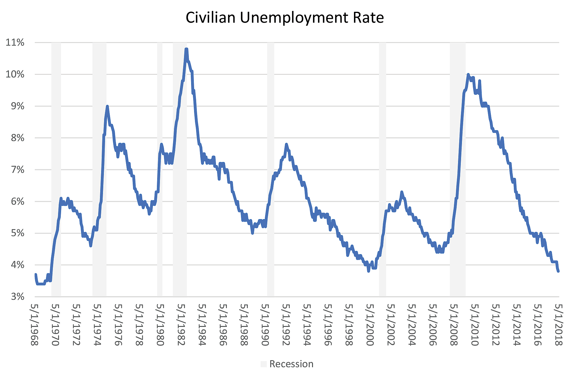 Civilian Unemployment Rate
