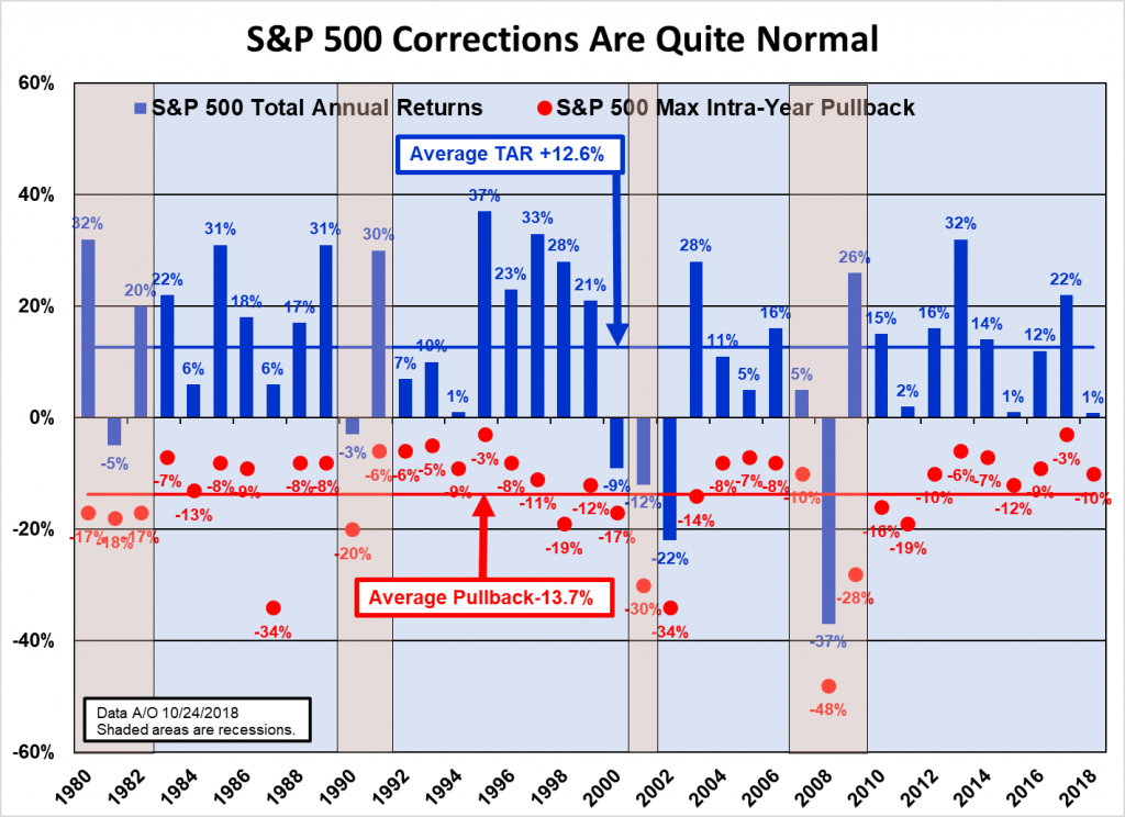 SP 500 Corrections