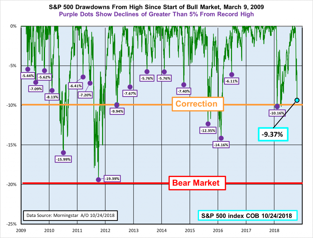 SP 500 Drawdowns
