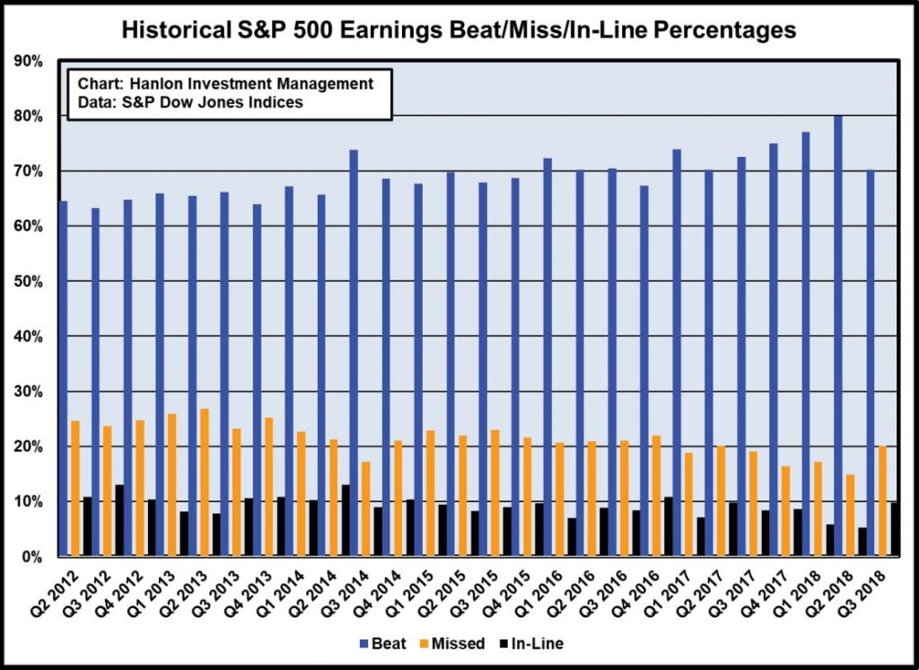 Historical-S&P 500 Earnings Beat/Miss/In-Line Percentages