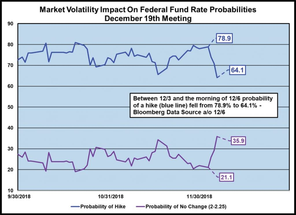 Market Volatility Impact on Federal Fund Rate Probabilities