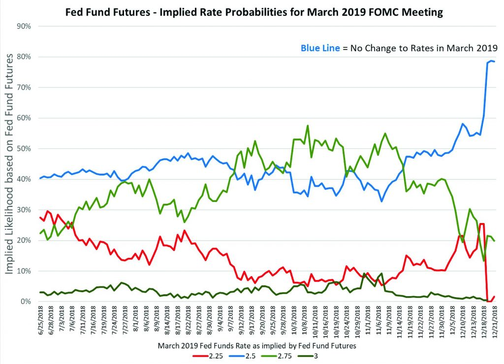 Fed Funds Future