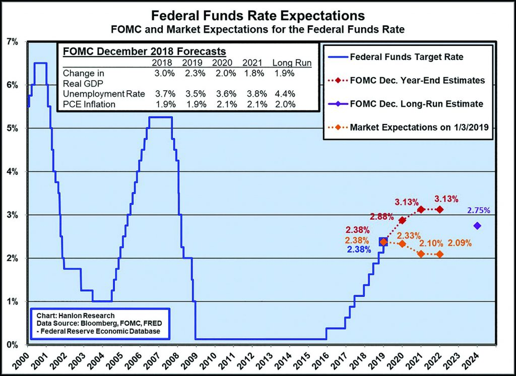 Federal Fund Rate Expectations