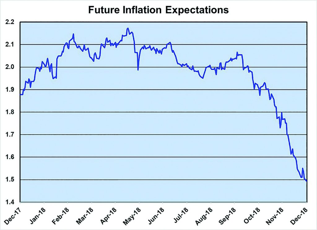 Future Inflation Expectations-Chart1