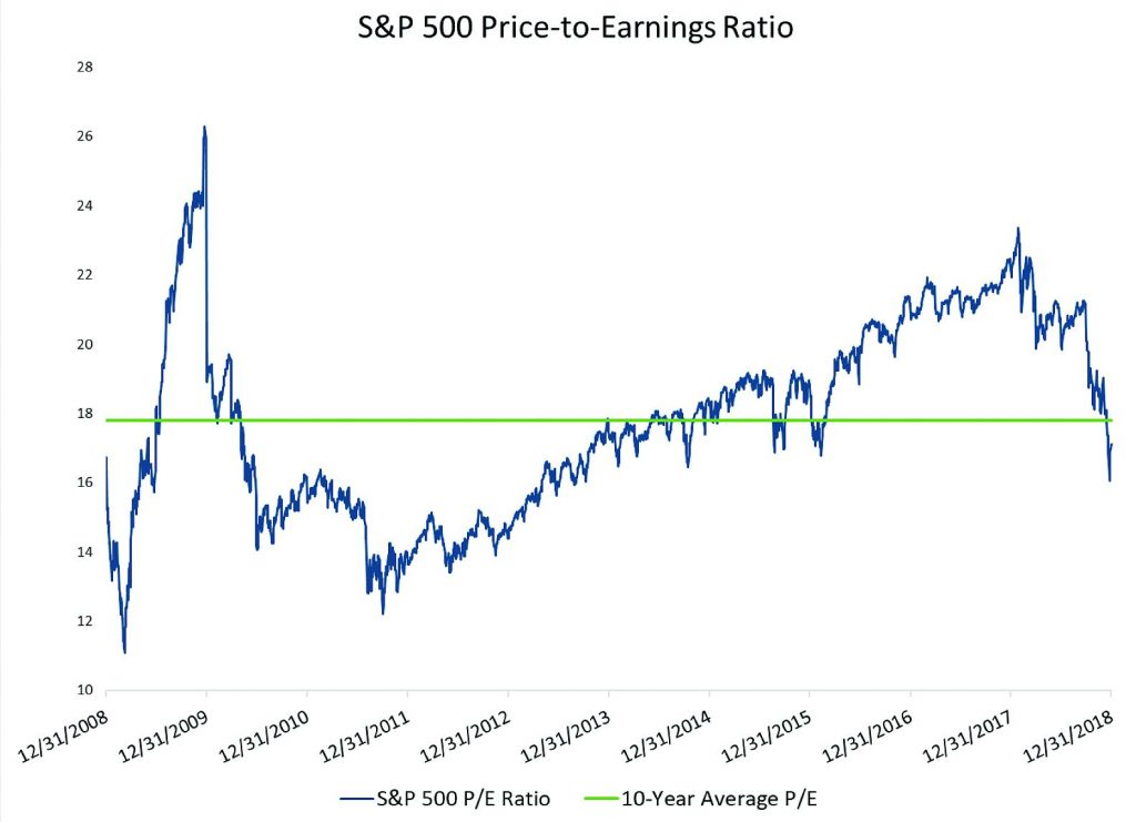 S&P 500 Price to Earnings