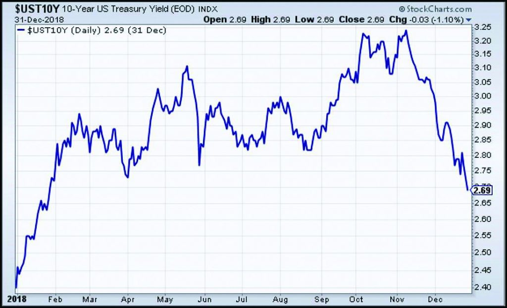 US 10-Year yield