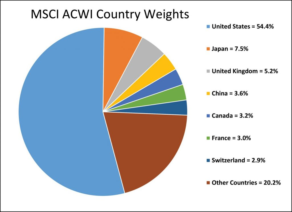 MSCI ACWI Country Weights