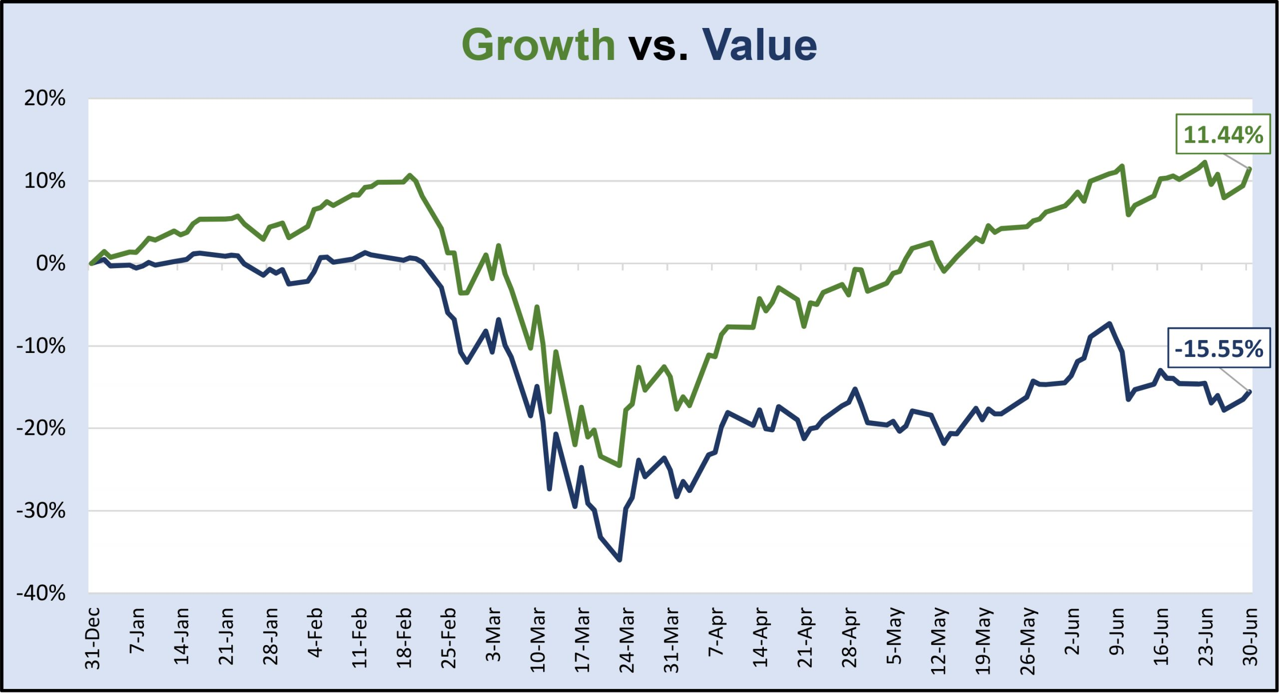 Growth v Value Perf