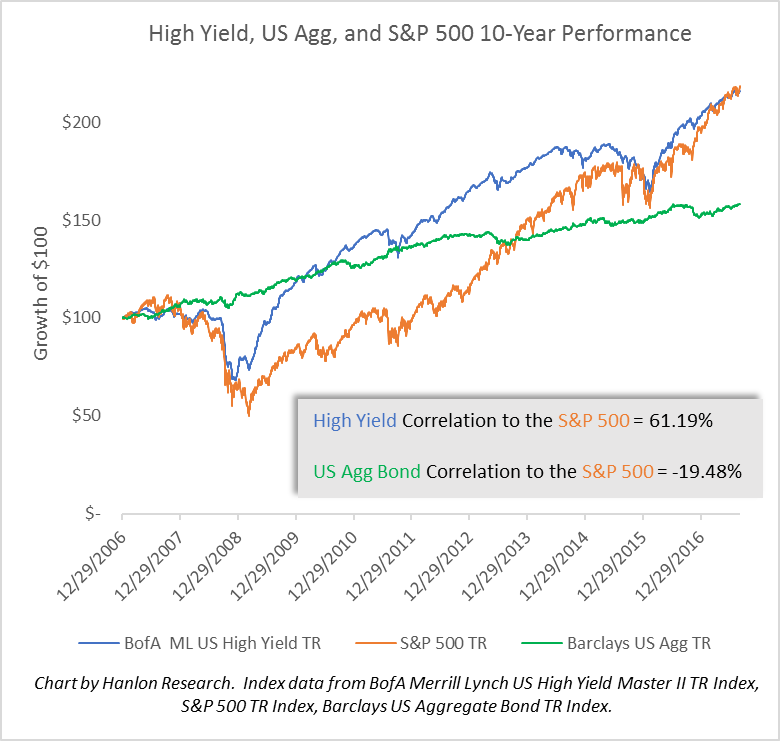 High Yield, US Agg. and S&P 500 10-Year Performance