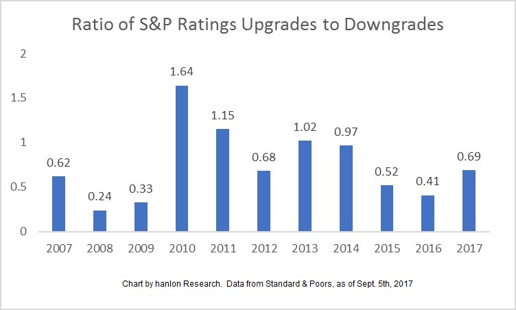 Ratio of S&P Ratings Upgrades to Downgrades