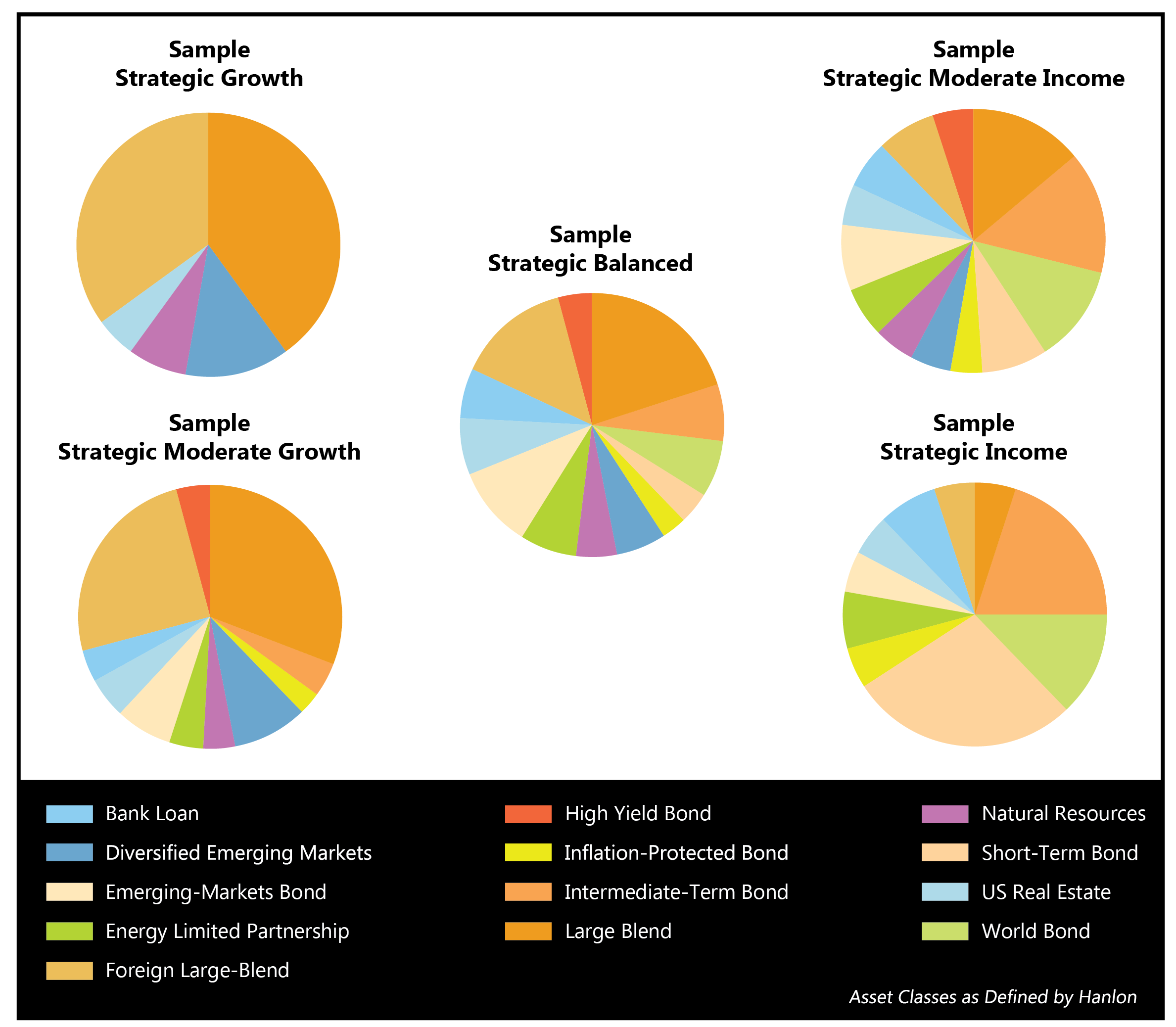 Sample Strategic Model Pie Charts