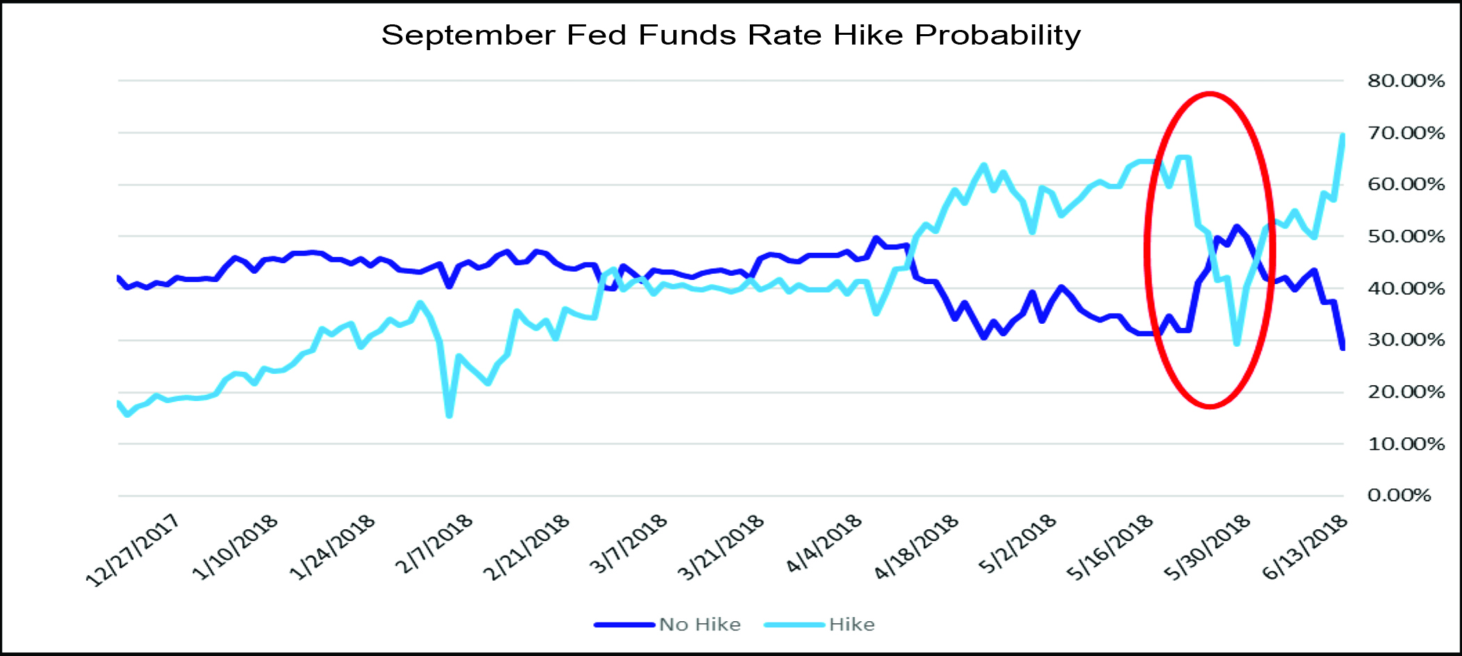 September Fed Funds Rate Hike Probability