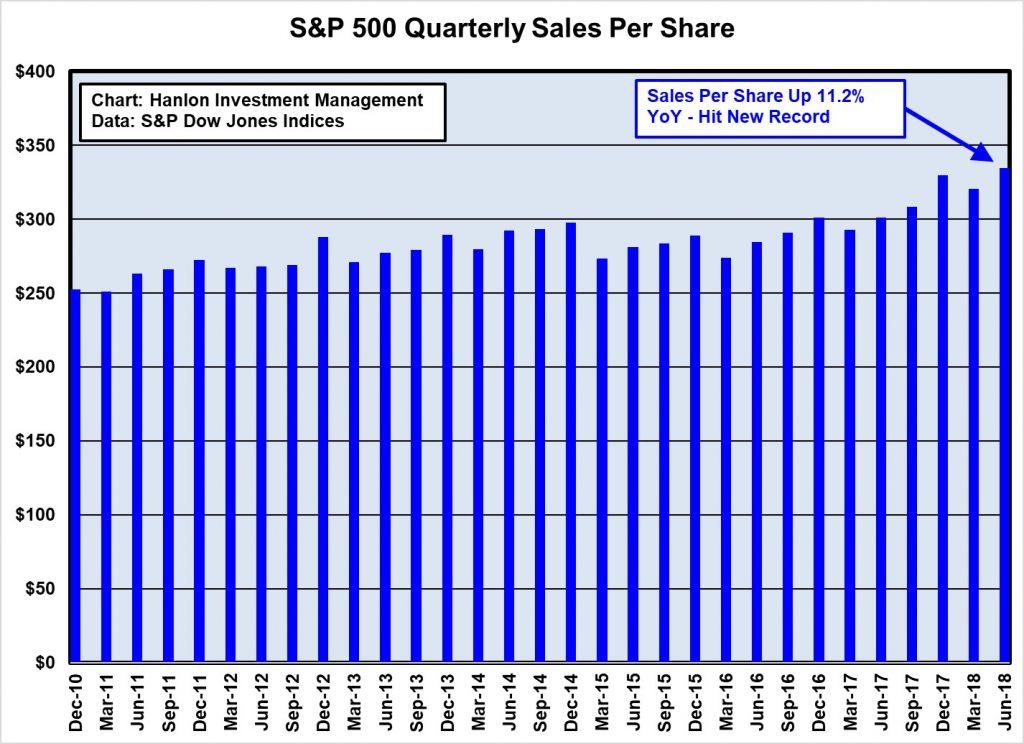 S&P 500 Quarterly Sales Per Share