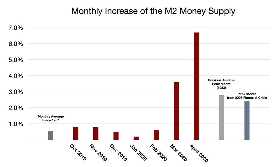 Monthly Increase in the M2 Money Supply